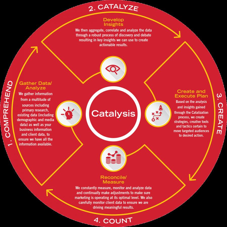 Catalysis process chart