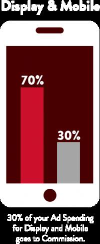 Display & mobile statistic